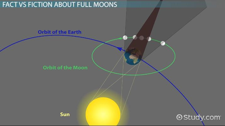 Moon Formation Video photo 14